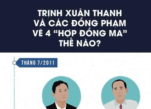 """4 """"hợp đồng ma"""" giúp Trịnh Xuân Thanh và đồng phạm ăn chia 13 tỷ"""